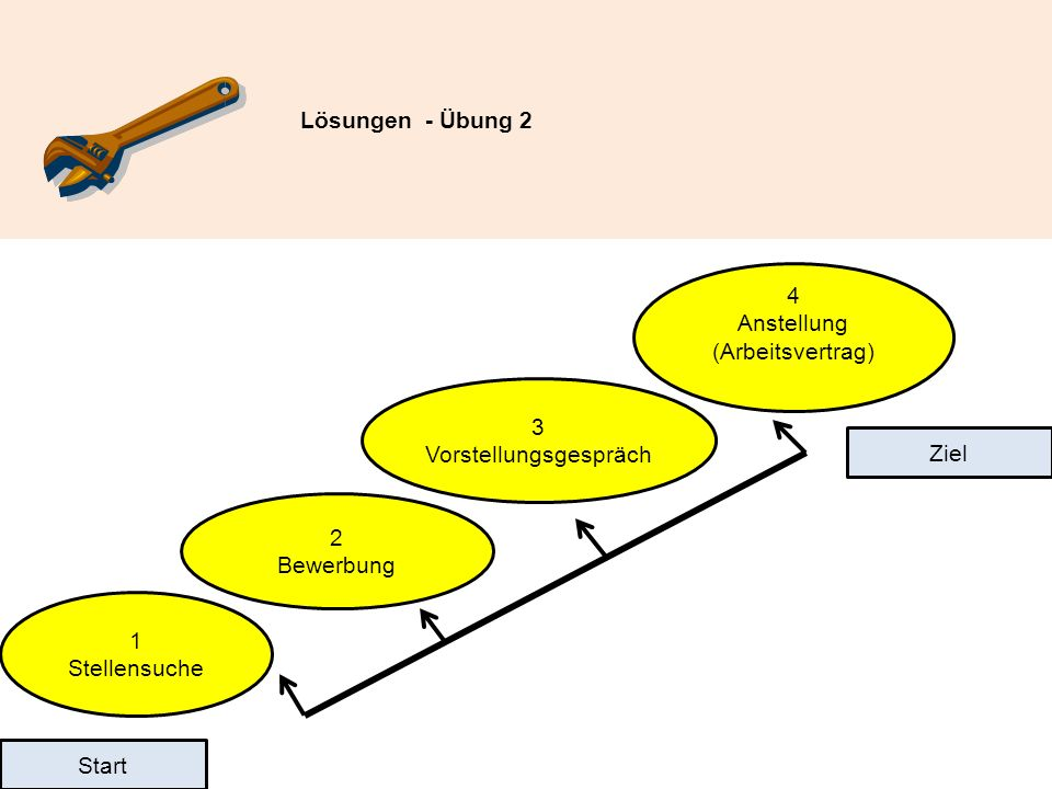 Übung 10 Ziel: Das Ziel dieser Übung ist es, die Fragen des Personalleiters zu verstehen und die richtigen Antworten und Verhaltensweisen des Bewerbers zu erkennen.