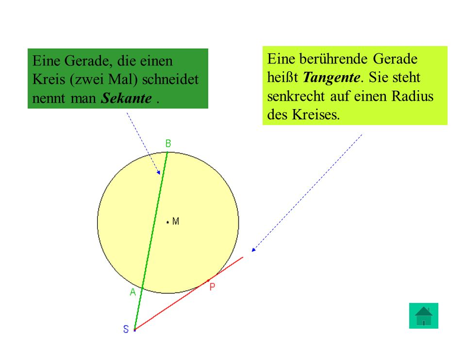 In der Geometrie ist ein Kreis definiert als die Menge aller Punkte einer Ebene E, die einen konstanten Abstand r von einem Punkt M haben: Der Abstand