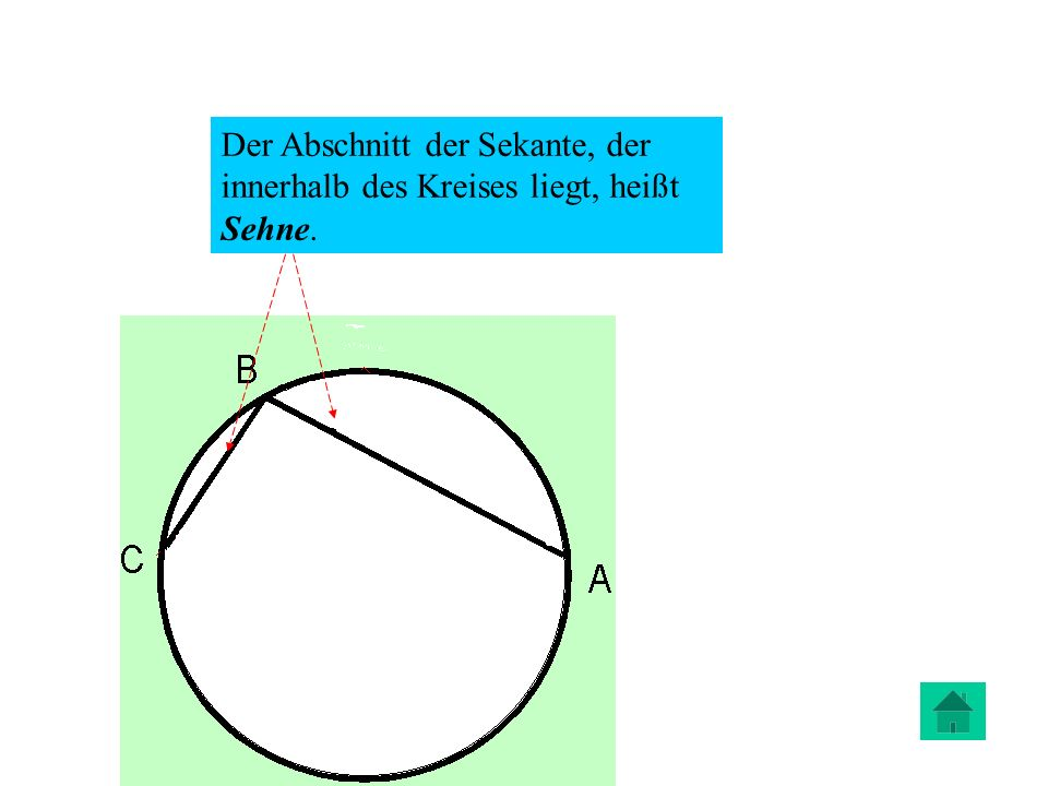 Der Abschnitt der Sekante, der innerhalb des Kreises liegt, heißt Sehne.