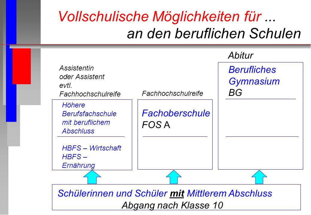 Schülerinnen und Schüler mit Mittlerem Abschluss Abgang nach Klasse 10 Fachoberschule FOS A Fachhochschulreife Berufliches Gymnasium BG Abitur Höhere