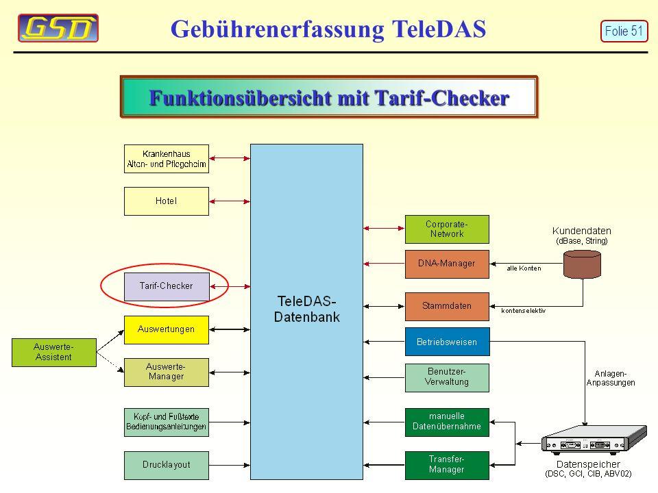 Funktionsübersicht mit Tarif-Checker Gebührenerfassung TeleDAS Folie 51