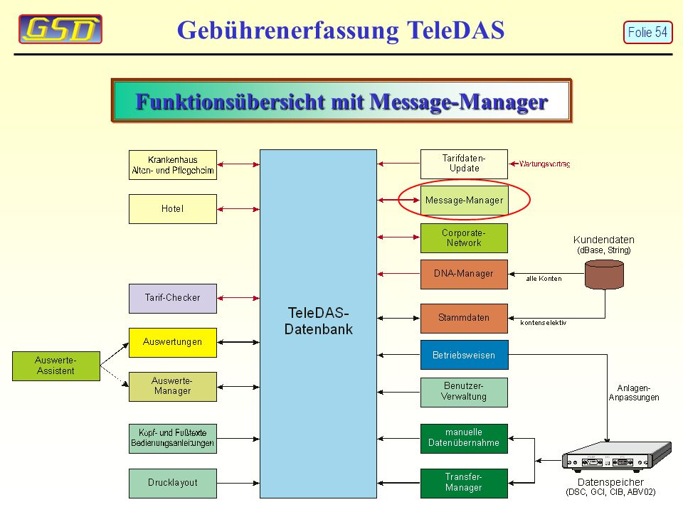 Funktionsübersicht mit Message-Manager Gebührenerfassung TeleDAS Folie 54