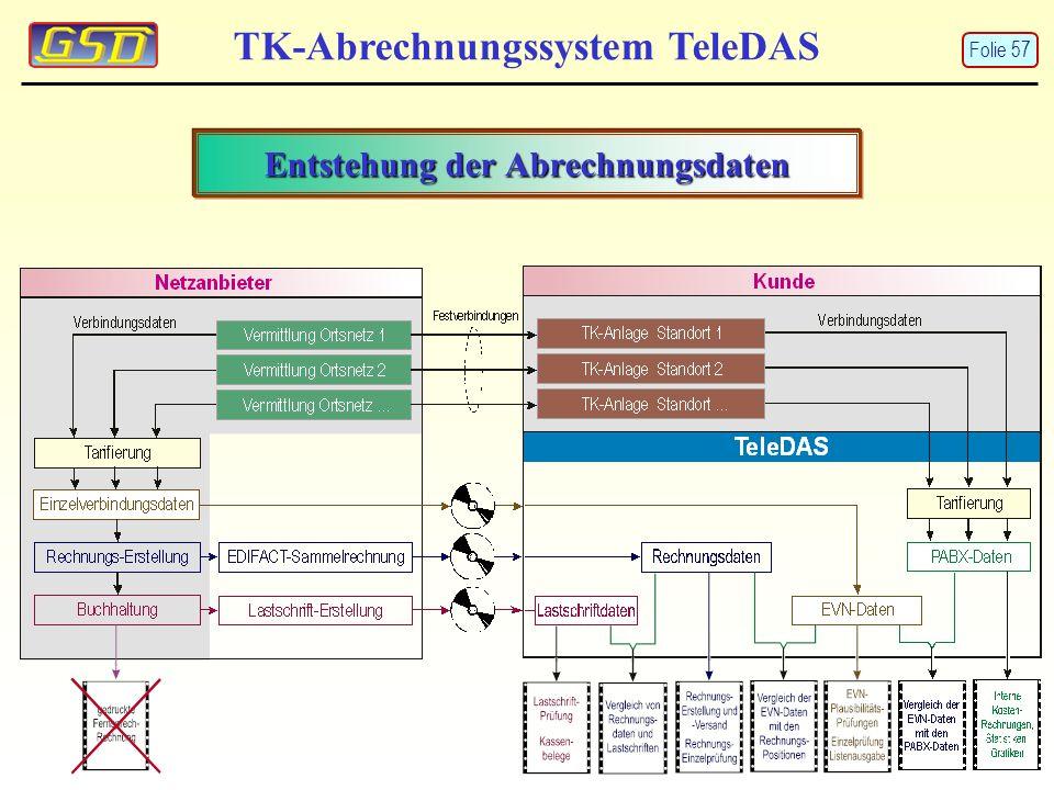 Entstehung der Abrechnungsdaten TK-Abrechnungssystem TeleDAS Folie 57