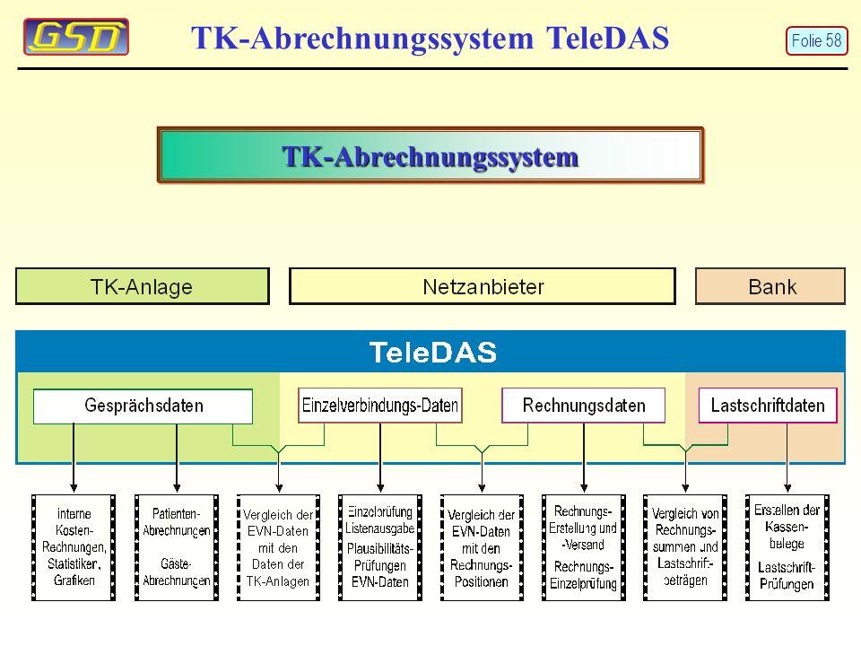 TK-Abrechnungssystem TK-Abrechnungssystem TeleDAS Folie 58