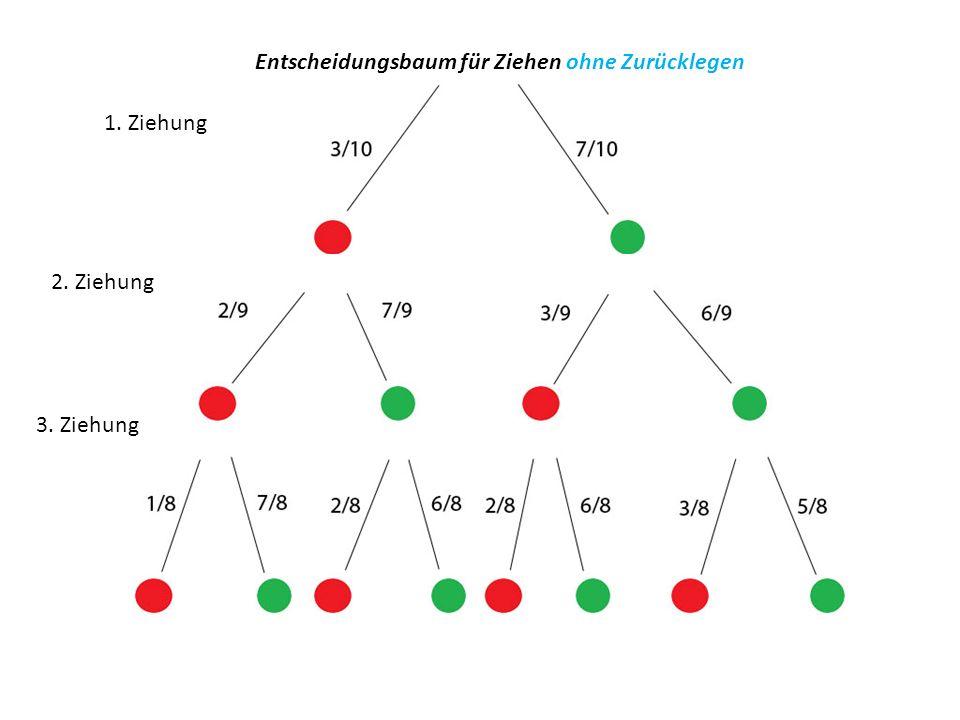 1. Ziehung 2. Ziehung 3. Ziehung Entscheidungsbaum für Ziehen ohne Zurücklegen