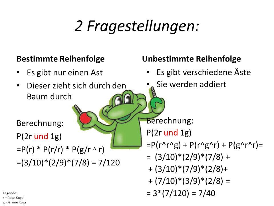 2 Fragestellungen: Bestimmte Reihenfolge Es gibt nur einen Ast Dieser zieht sich durch den Baum durch Berechnung: P(2r und 1g) =P(r) * P(r/r) * P(g/r ^ r) =(3/10)*(2/9)*(7/8) = 7/120 Unbestimmte Reihenfolge Es gibt verschiedene Äste Sie werden addiert Berechnung: P(2r und 1g) =P(r^r^g) + P(r^g^r) + P(g^r^r)= = (3/10)*(2/9)*(7/8) + + (3/10)*(7/9)*(2/8)+ + (7/10)*(3/9)*(2/8) = = 3*(7/120) = 7/40 Legende: r = Rote Kugel g = Grüne Kugel