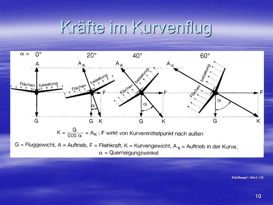 NO COPY – www.fliegerbreu.de 10 Kräfte im Kurvenflug Schiffmann7: Abb 4.1.42