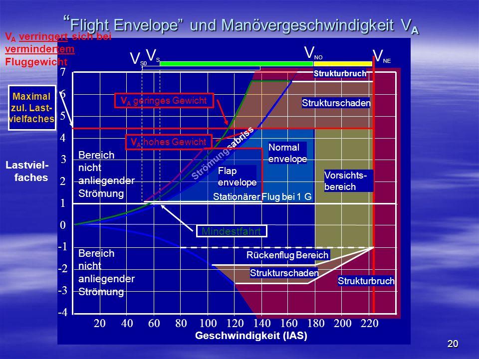 NO COPY – www.fliegerbreu.de 20 Flight Envelope und Manövergeschwindigkeit V A Flight Envelope und Manövergeschwindigkeit V A 0 -2 -3 -4 1 2 3 4 5 6 7 20406080100120140160180200220 Strukturschaden Strukturbruch Vorsichts- bereich Lastviel- faches Geschwindigkeit (IAS) V A hohes Gewicht Mindestfahrt Normal envelope V A geringes Gewicht Strömungsabriss V NE V NO VSVS Maximal zul.