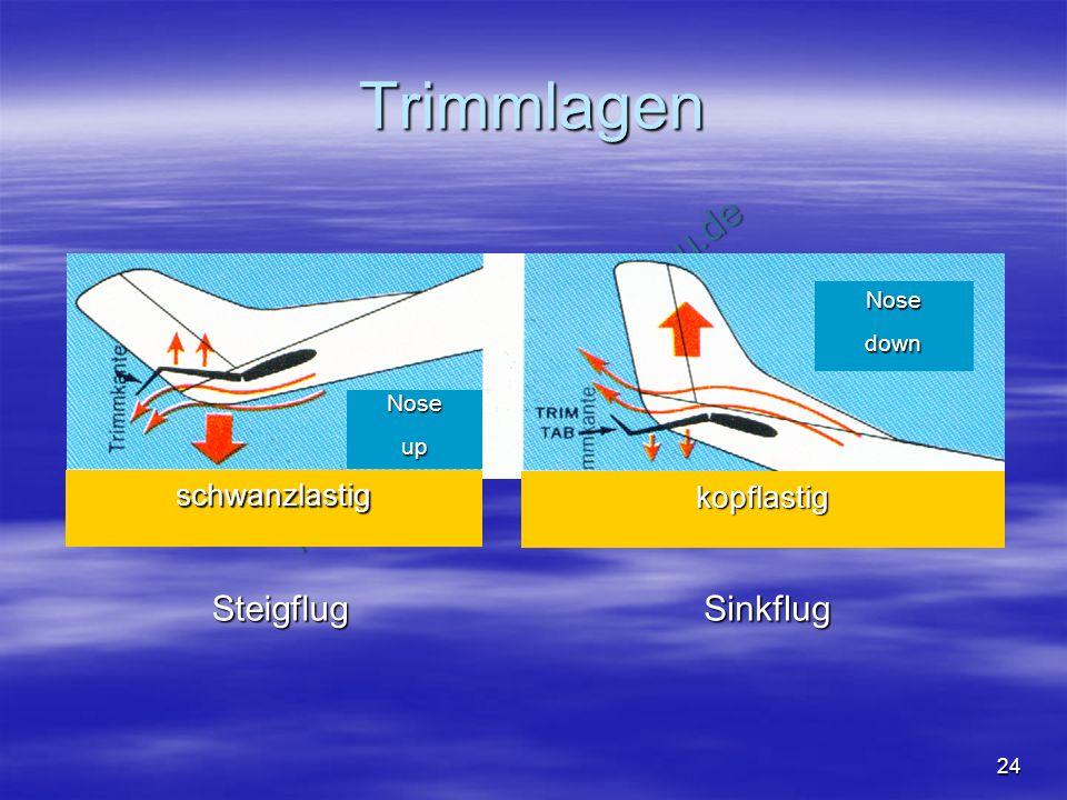 NO COPY – www.fliegerbreu.de 24 Trimmlagen schwanzlastig kopflastig Nosedown Noseup SteigflugSinkflug