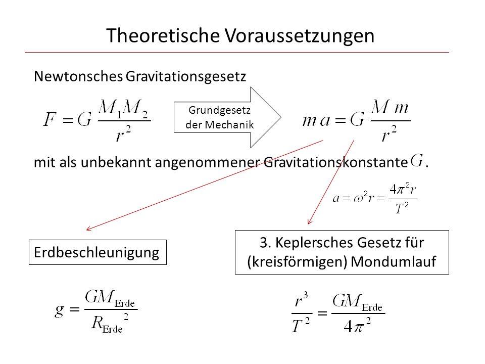 Theoretische Voraussetzungen Newtonsches Gravitationsgesetz mit als unbekannt angenommener Gravitationskonstante. Erdbeschleunigung 3. Keplersches Ges