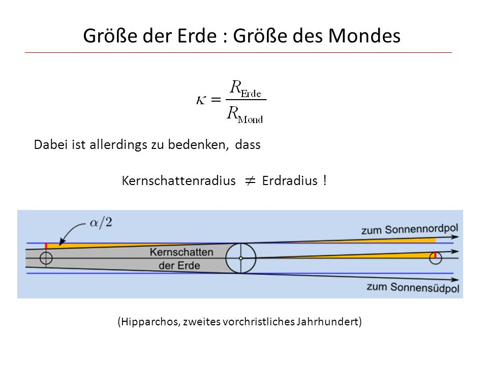 Dabei ist allerdings zu bedenken, dass Kernschattenradius Erdradius ! (Hipparchos, zweites vorchristliches Jahrhundert) Größe der Erde : Größe des Mon