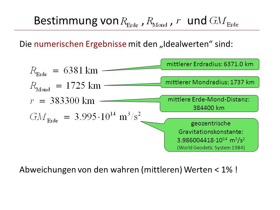 Bestimmung von,, und Die numerischen Ergebnisse mit den Idealwerten sind: mittlerer Erdradius: 6371.0 km mittlerer Mondradius: 1737 km mittlere Erde-Mond-Distanz: 384400 km geozentrische Gravitationskonstante: 3.986004418·10 14 m 3 /s 2 (World Geodetic System 1984) Abweichungen von den wahren (mittleren) Werten < 1% !