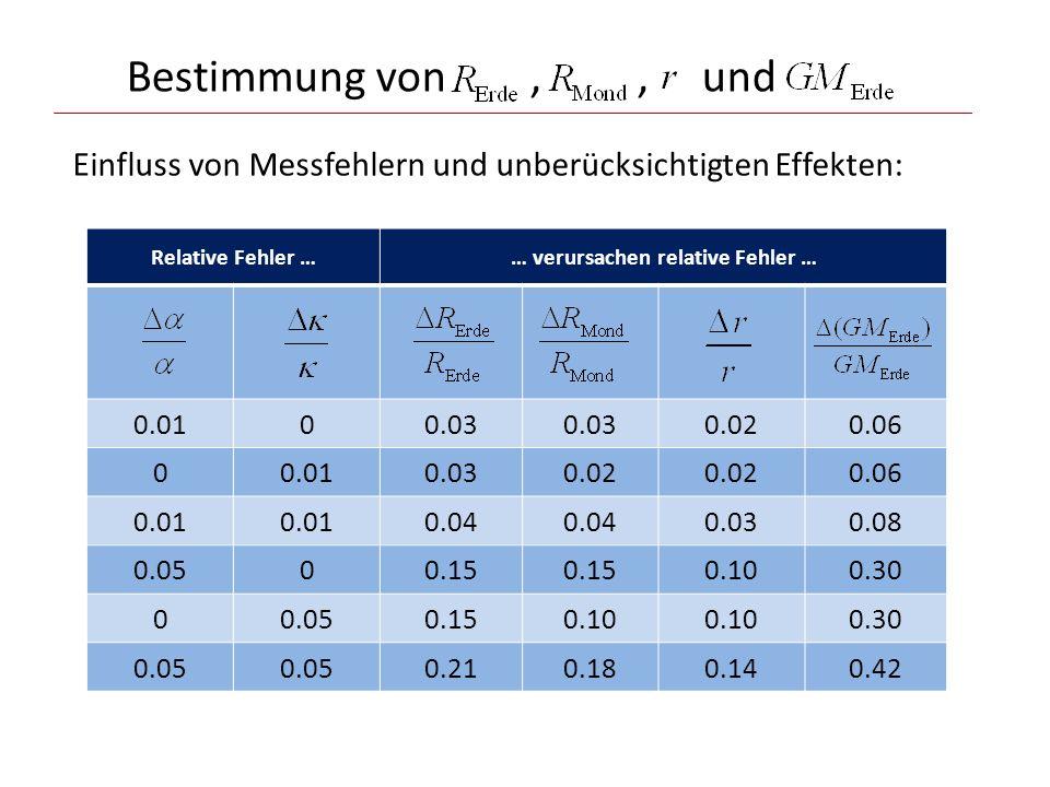 Bestimmung von,, und Einfluss von Messfehlern und unberücksichtigten Effekten: Relative Fehler …… verursachen relative Fehler … 0.0100.03 0.020.06 00.