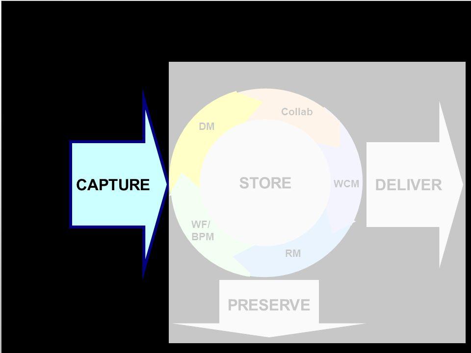 10 AIIM Modell für ECM Informationserfassung CAPTURE PRESERVE DELIVER STORE MANAGE STORE WCM RM WF/ BPM DM Collab