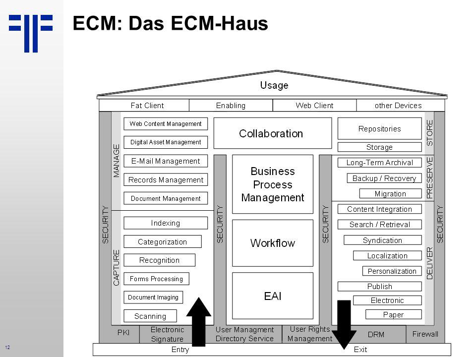 12 ECM: Das ECM-Haus