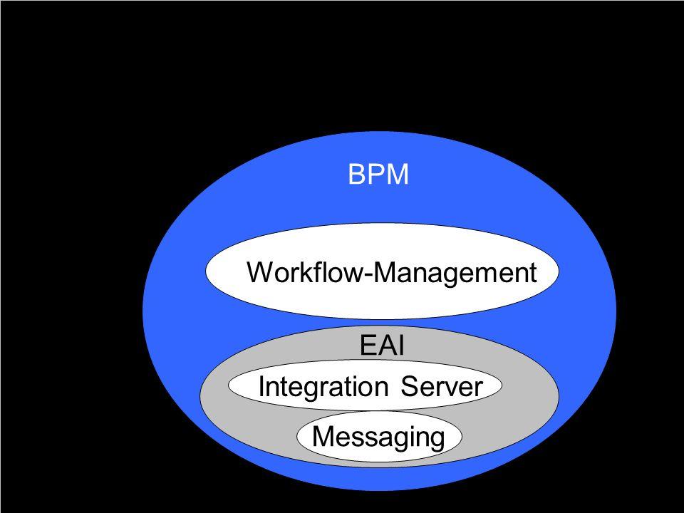 24 Definition Business Process Management BPM Workflow-Management Integration Server Messaging EAI