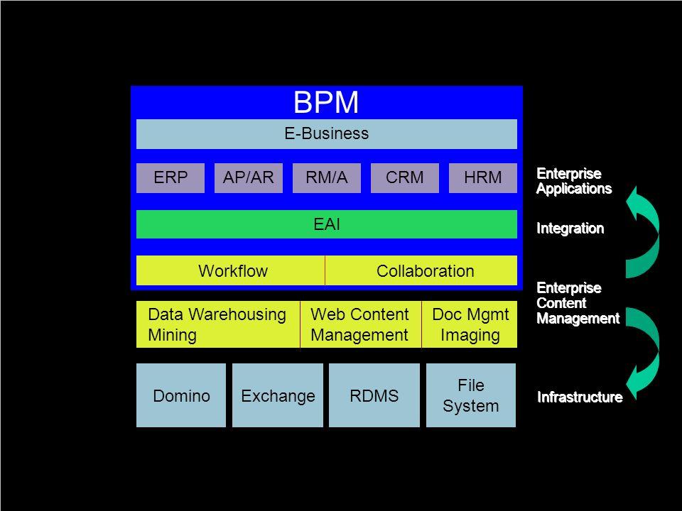 25 BPM Die Rolle von BPM für ECM ERP Enterprise Applications Enterprise Content Management Web Content Management Doc Mgmt Imaging DominoExchangeRDMS