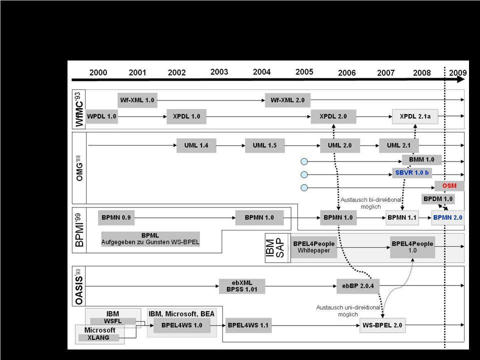 66 Entwicklung der Standards im BPM-Umfeld