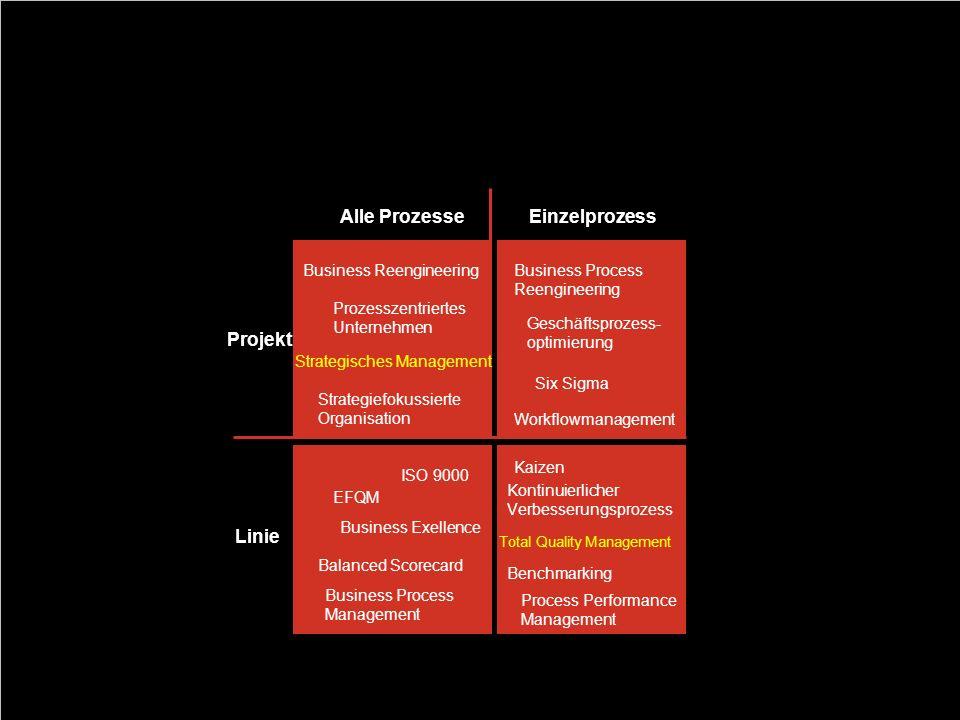 80 Systematisierung von Prozessvorgängen Alle Prozesse Einzelprozess Projekt Linie Business Process Reengineering Six Sigma Geschäftsprozess- optimier