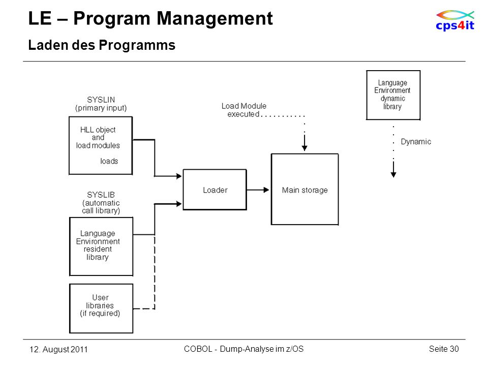 LE – Program Management Laden des Programms 12. August 2011Seite 30COBOL - Dump-Analyse im z/OS