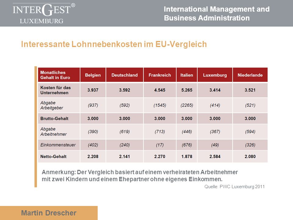 International Management and Business Administration Martin Drescher Interessante Lohnnebenkosten im EU-Vergleich Quelle: PWC Luxemburg 2011 Anmerkung