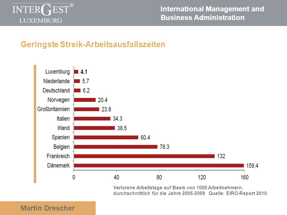 International Management and Business Administration Martin Drescher Your text…….. Geringste Streik-Arbeitsausfallszeiten Verlorene Arbeitstage auf Ba