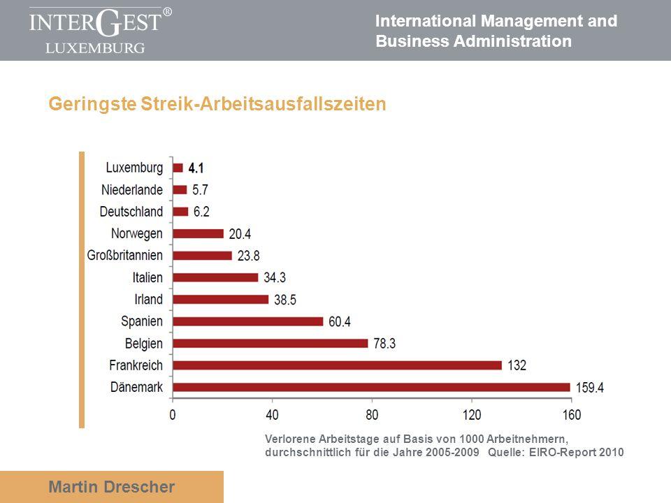 International Management and Business Administration Martin Drescher Hohe Arbeitsproduktivität pro Arbeitnehmer Quelle: PWC Luxemburg 2011