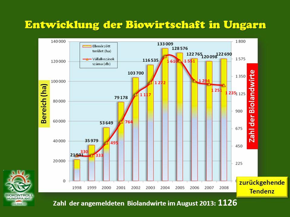 Entwicklung der Biowirtschaft in Ungarn Zahl der angemeldeten Biolandwirte im August 2013: 1126 zurückgehende Tendenz Bereich (ha) Zahl der Biolandwir