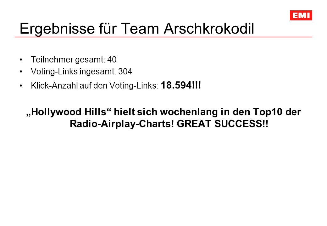 Ergebnisse für Team Arschkrokodil Teilnehmer gesamt: 40 Voting-Links ingesamt: 304 Klick-Anzahl auf den Voting-Links: 18.594!!! Hollywood Hills hielt