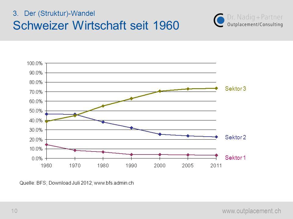 www.outplacement.ch 10 Quelle: BFS; Download Juli 2012; www.bfs.admin.ch Sektor 1 Sektor 2 Sektor 3 3.Der (Struktur)-Wandel Schweizer Wirtschaft seit