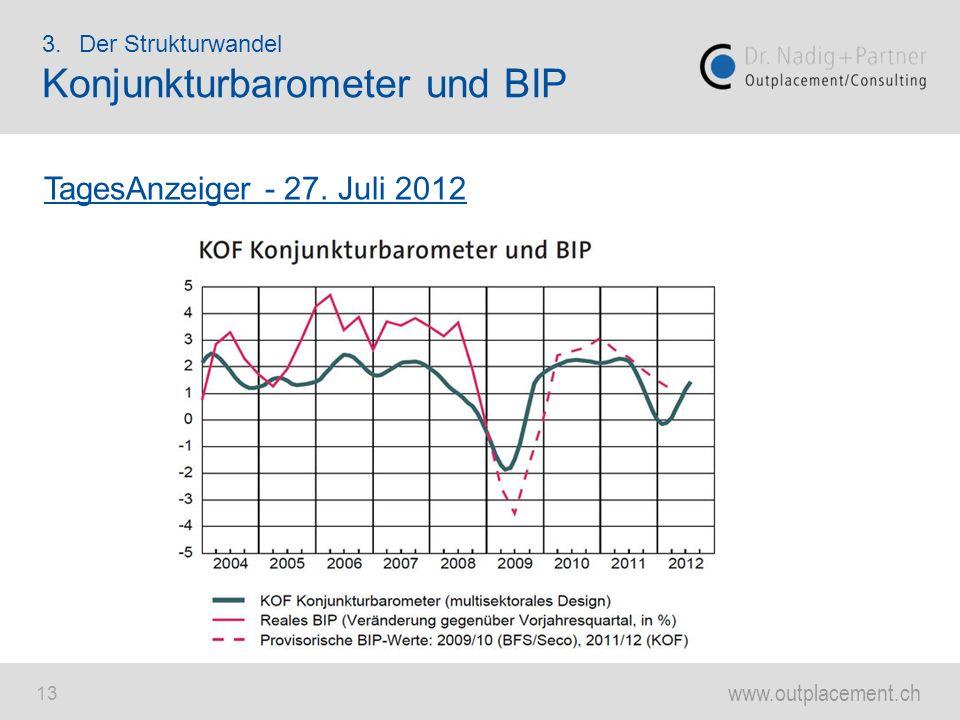 www.outplacement.ch 13 3.Der Strukturwandel Konjunkturbarometer und BIP TagesAnzeiger - 27. Juli 2012