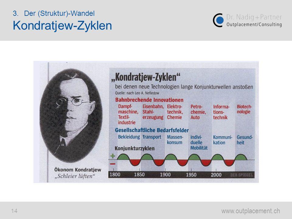 www.outplacement.ch 14 3.Der (Struktur)-Wandel Kondratjew-Zyklen