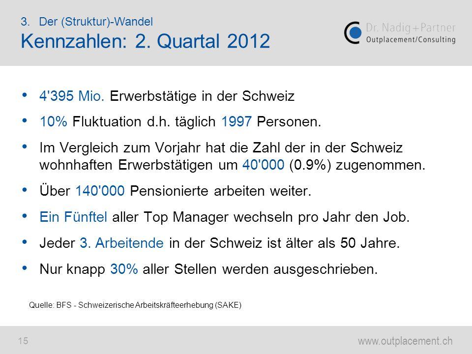 www.outplacement.ch 15 4'395 Mio. Erwerbstätige in der Schweiz 10% Fluktuation d.h. täglich 1997 Personen. Im Vergleich zum Vorjahr hat die Zahl der i
