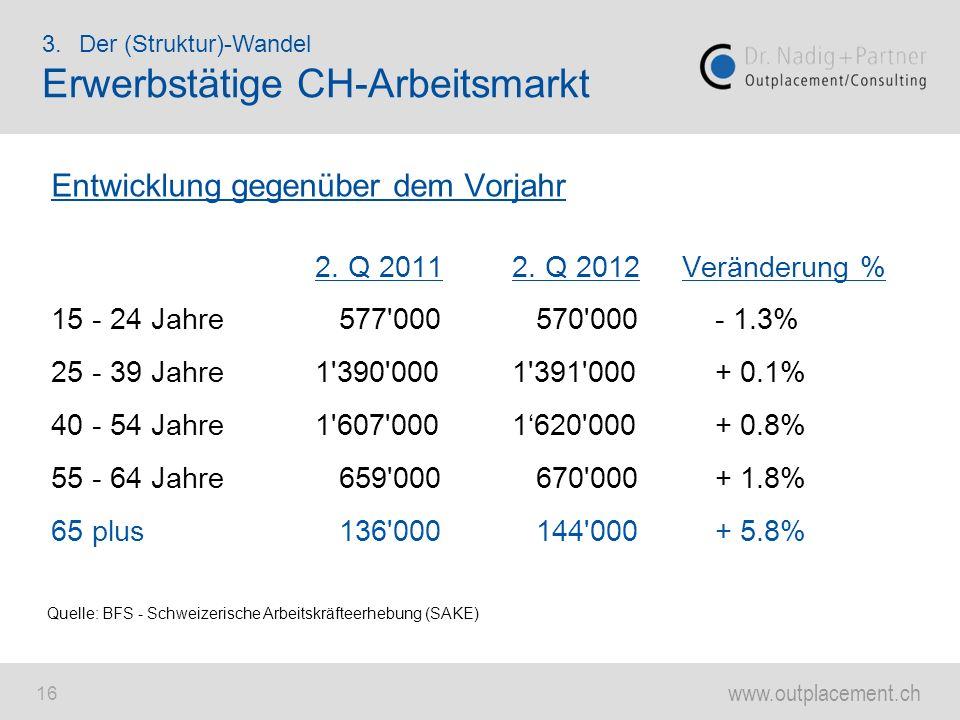 www.outplacement.ch 16 Entwicklung gegenüber dem Vorjahr 2. Q 20112. Q 2012Veränderung % 15 - 24 Jahre 577'000 570'000 - 1.3% 25 - 39 Jahre 1'390'0001