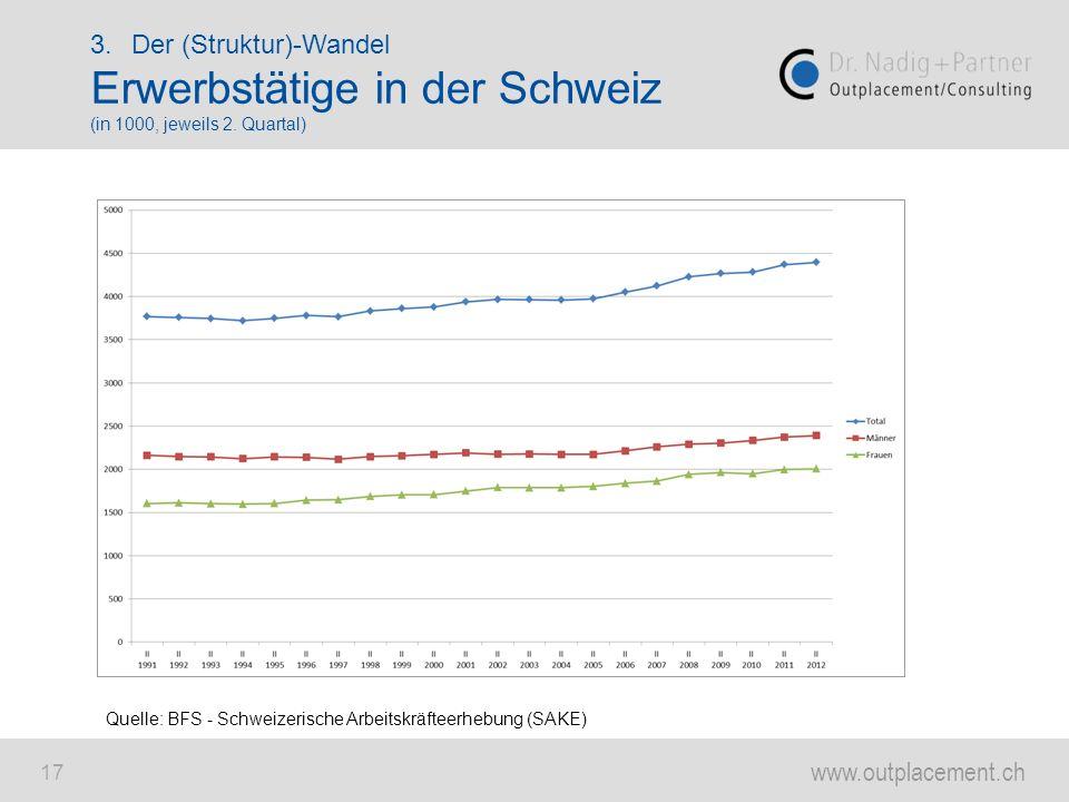 www.outplacement.ch 17 3.Der (Struktur)-Wandel Erwerbstätige in der Schweiz (in 1000, jeweils 2. Quartal) Quelle: BFS - Schweizerische Arbeitskräfteer