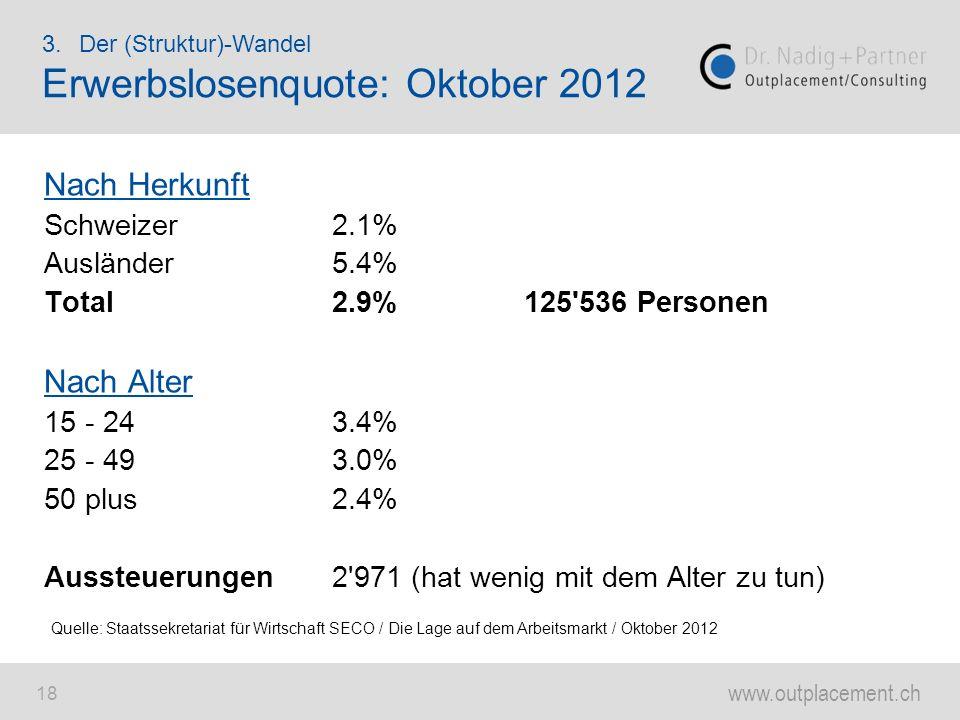 www.outplacement.ch 18 Nach Herkunft Schweizer2.1% Ausländer5.4% Total2.9%125'536 Personen Nach Alter 15 - 243.4% 25 - 493.0% 50 plus2.4% Aussteuerung