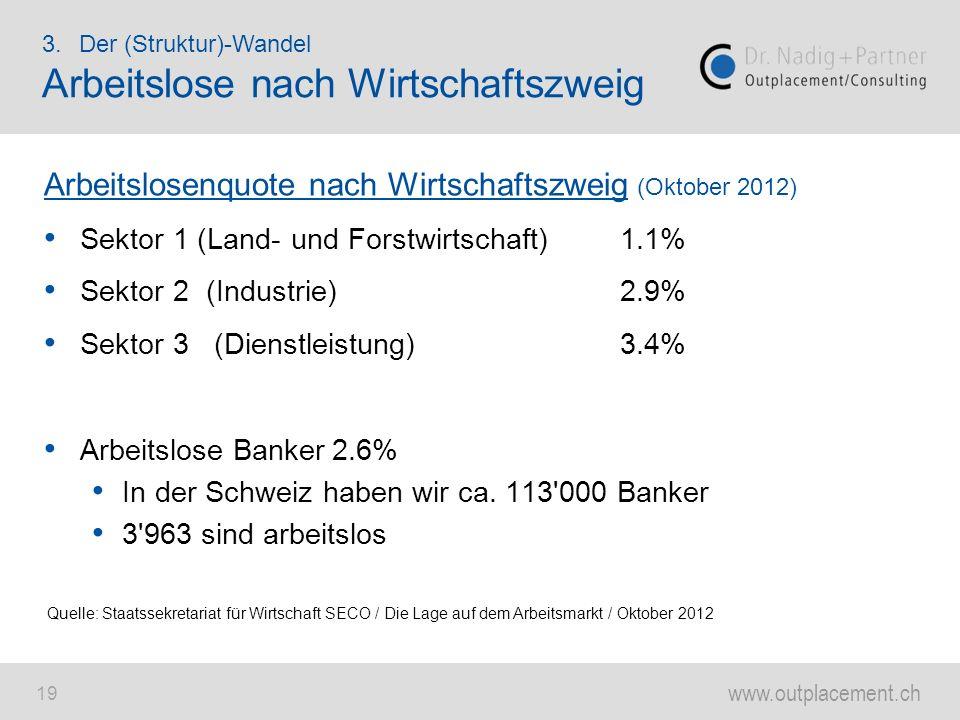 www.outplacement.ch 19 Arbeitslosenquote nach Wirtschaftszweig (Oktober 2012) Sektor 1 (Land- und Forstwirtschaft)1.1% Sektor 2 (Industrie)2.9% Sektor