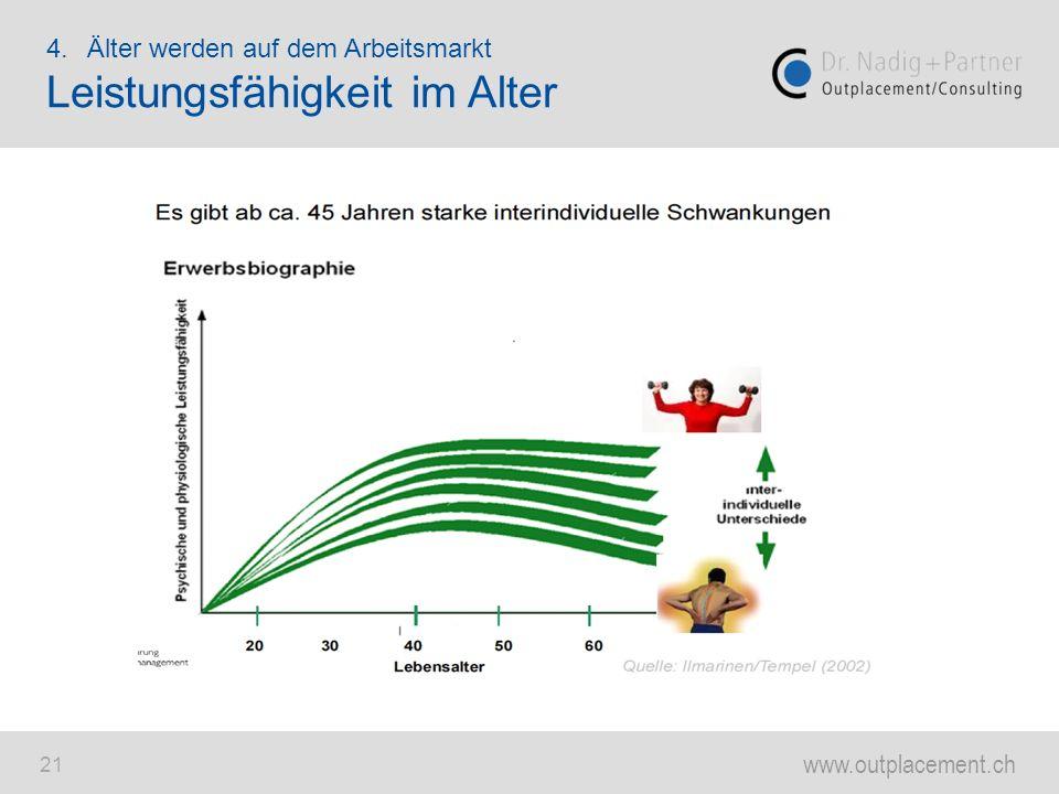 www.outplacement.ch 21 4.Älter werden auf dem Arbeitsmarkt Leistungsfähigkeit im Alter