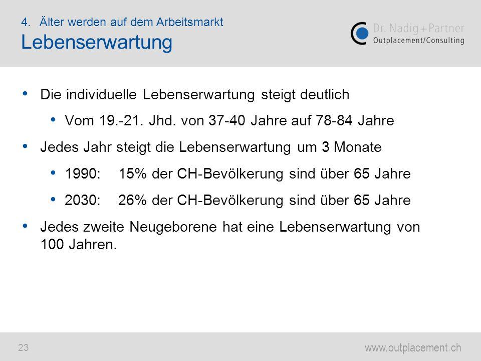 www.outplacement.ch 23 Die individuelle Lebenserwartung steigt deutlich Vom 19.-21. Jhd. von 37-40 Jahre auf 78-84 Jahre Jedes Jahr steigt die Lebense