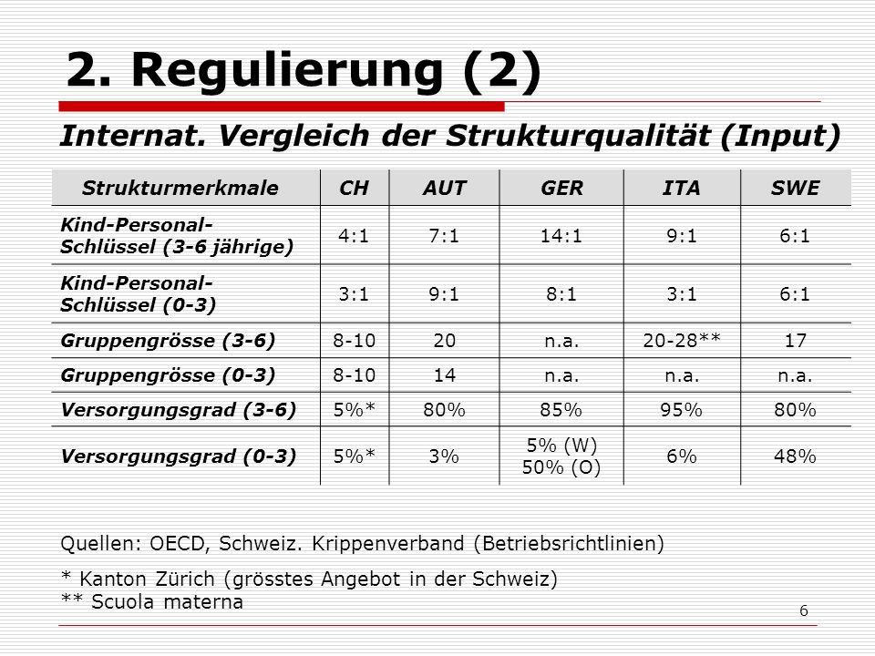 6 2. Regulierung (2) Strukturmerkmale CHAUTGERITASWE Kind-Personal- Schlüssel (3-6 jährige) 4:17:114:19:16:1 Kind-Personal- Schlüssel (0-3) 3:19:18:13