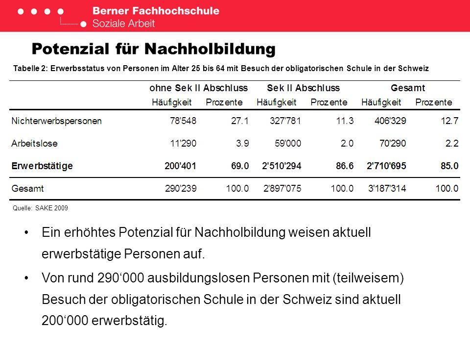 Potenzial für Nachholbildung Von den Erwerbstätigen Ausbildungslosen arbeiten136000 aktuell seit 5 Jahren im gleichen Betrieb.