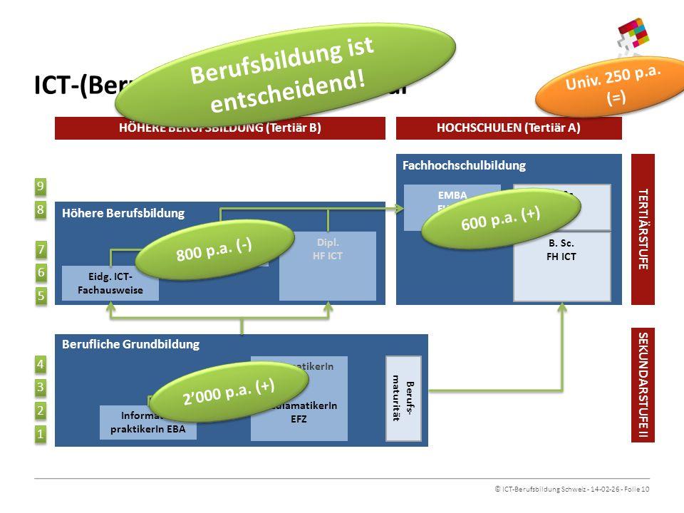 © ICT-Berufsbildung Schweiz - 14-02-26 - Folie 11 ICT Competence Framework EQF 1 Formale ICT-AbschlüsseECTS 2 (kum.) Validierung ICT-BBCH 3 e-CF 4 8Ph.D.300ICT Senior Expert (ISE) PlanPlan BuildBuild RunRun EnableEnable ManageManage 7MAS ICT, M.Sc.240ICT Advanced Expert (IAE) 6Eidg.