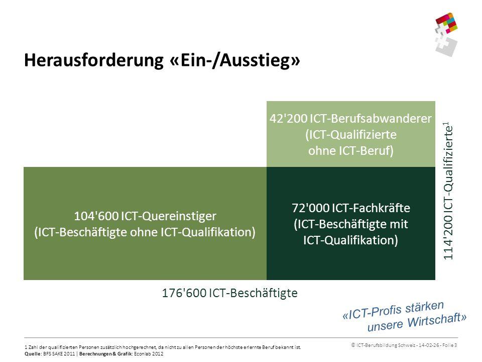 © ICT-Berufsbildung Schweiz - 14-02-26 - Folie 4 Herausforderung «Qualifikation» Berufliche Grundbildung Höhere Berufsbildung Übrige Abschlüsse 1 Hochschulabschluss Äusserer Ring: ICT Innerer Ring: CH 1 Von diesen fast 15 000 ICT-Erwerbstätigen sind ca.
