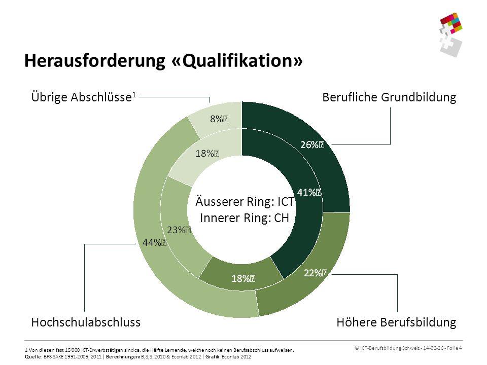 © ICT-Berufsbildung Schweiz - 14-02-26 - Folie 5 Herausforderung «Alter» «ICT-Profis stärken unsere Wirtschaft» 1 Die Referenzbeschäftigten entsprechen den um das Bildungsniveau korrigierten Beschäftigten der Schweiz.