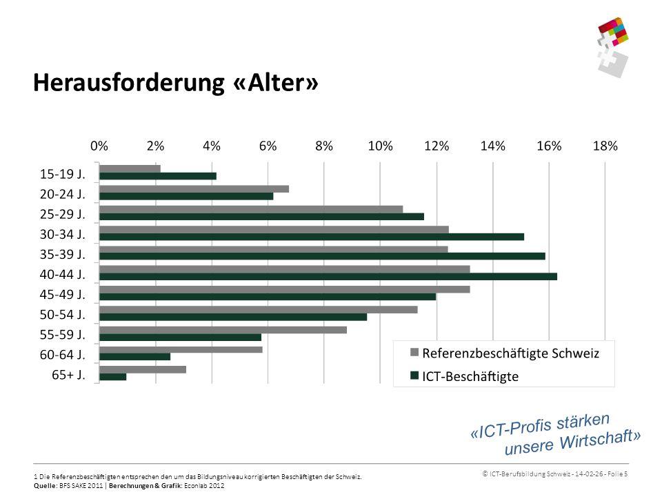© ICT-Berufsbildung Schweiz - 14-02-26 - Folie 6 Herausforderung «Frauen» 153 10023 500 Quelle: BFS SAKE 2011 | Berechnungen & Grafik: Econlab 2012 «ICT-Profis stärken unsere Wirtschaft»