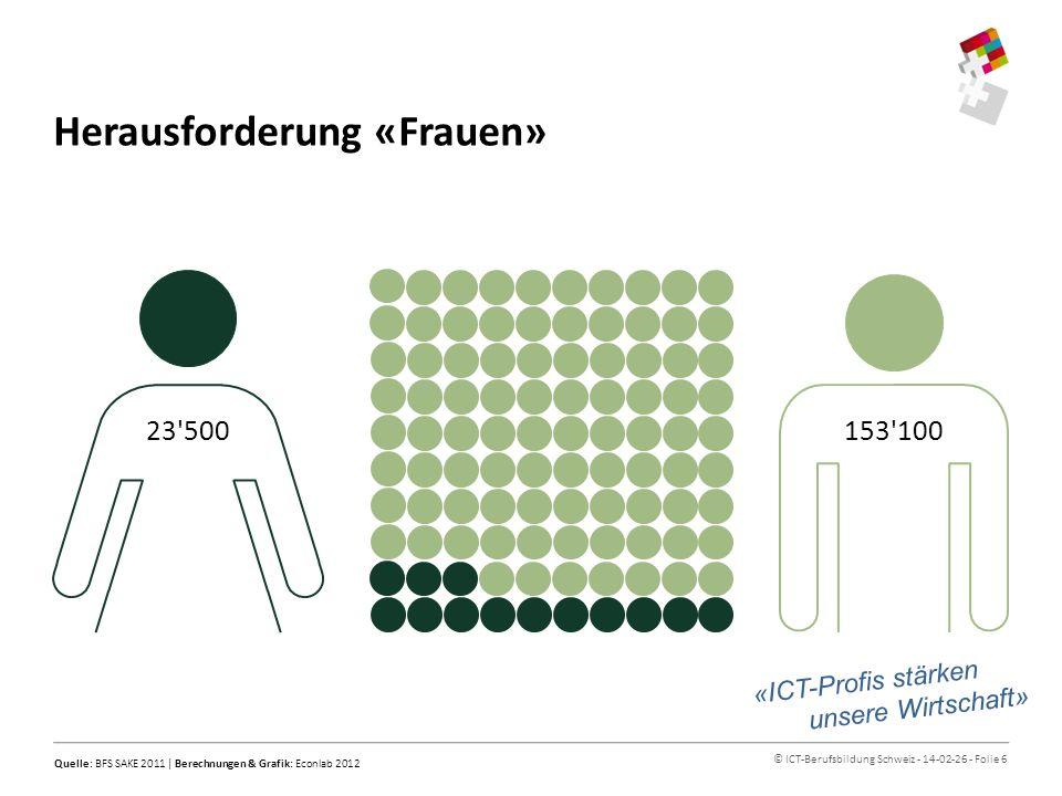© ICT-Berufsbildung Schweiz - 14-02-26 - Folie 7 Herausforderung «Personenfreizügigkeit» «ICT-Profis stärken unsere Wirtschaft» 1 Als zugewandert gelten Personen (Stand 2011), die in den letzten 5 Jahre (2007-2011) in die Schweiz migrierten und im Jahr 2011 noch in der Schweiz beschäftigt waren.