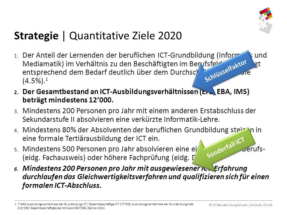 © ICT-Berufsbildung Schweiz - 14-02-26 - Folie 10 Höhere Berufsbildung ICT-(Berufs-)Bildungsarchitektur Berufliche Grundbildung Informatik- praktikerIn EBA HÖHERE BERUFSBILDUNG (Tertiär B)HOCHSCHULEN (Tertiär A) SEKUNDARSTUFE II TERTIÄRSTUFE Eidg.