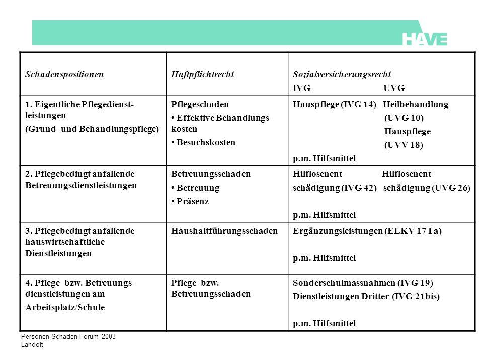 Personen-Schaden-Forum 2003 Landolt SchadenspositionenHaftpflichtrechtSozialversicherungsrecht IVG UVG 1.