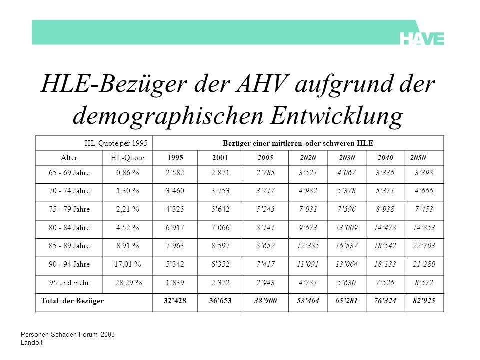 Personen-Schaden-Forum 2003 Landolt HLE-Bezüger der AHV aufgrund der demographischen Entwicklung HL-Quote per 1995Bezüger einer mittleren oder schwere