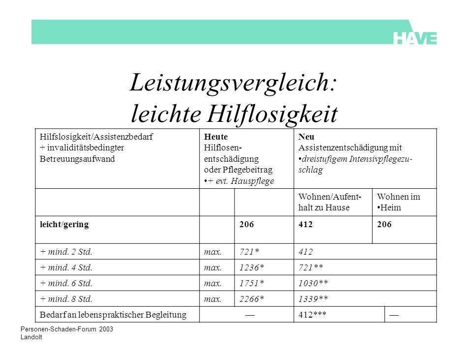 Personen-Schaden-Forum 2003 Landolt Leistungsvergleich: leichte Hilflosigkeit Hilfslosigkeit/Assistenzbedarf + invaliditätsbedingter Betreuungsaufwand